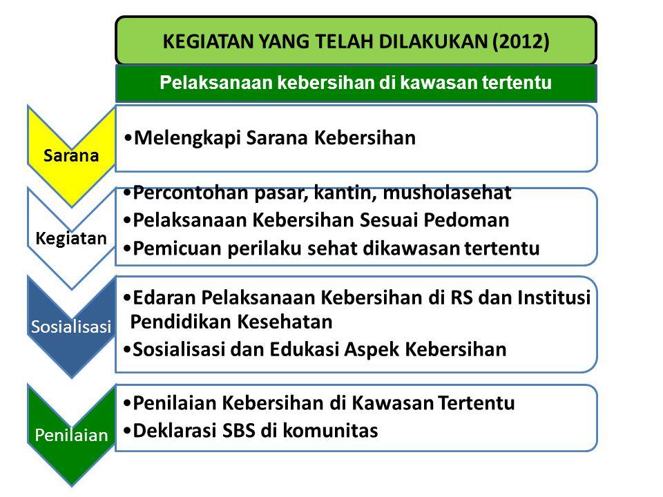 KEGIATAN YANG TELAH DILAKUKAN (2012) Pelaksanaan kebersihan di kawasan tertentu Sarana •Melengkapi Sarana Kebersihan Kegiatan •Percontohan pasar, kant