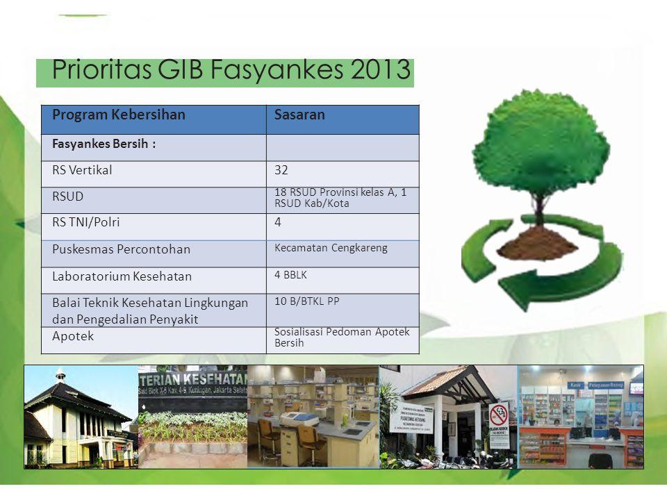 Prioritas GIB Fasyankes 2013 Program KebersihanSasaran Fasyankes Bersih : RS Vertikal32 RSUD 18 RSUD Provinsi kelas A, 1 RSUD Kab/Kota RS TNI/Polri4 P