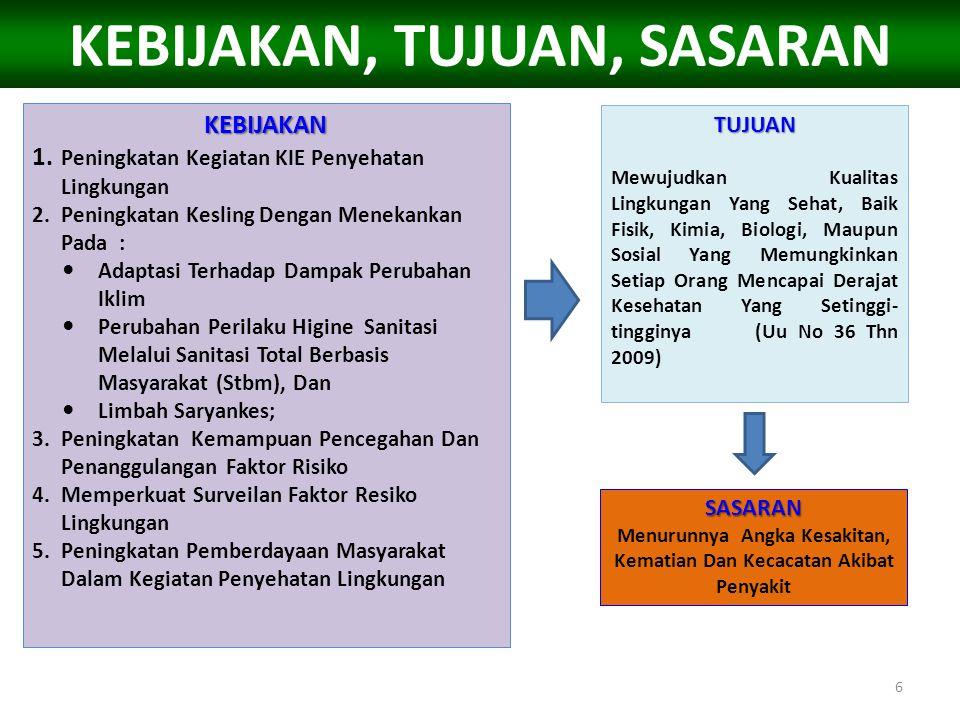 KEGIATAN POKOK 1.Penyediaan sarana air bersih dan sanitasi dasar; 2.Pemeliharaan dan pengawasan kualitas lingkungan; 3.Pengendalian dampak resiko pencemaran lingkungan; 4.Pengembangan wilayah sehat.