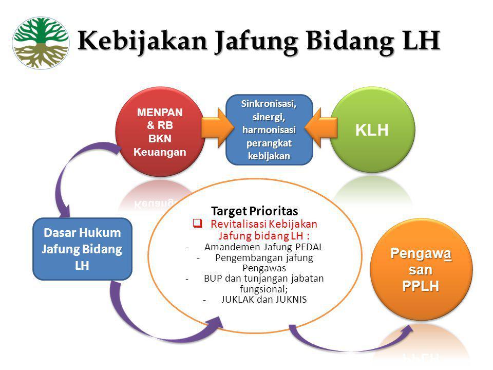 Kebijakan Jafung Bidang LH Sinkronisasi, sinergi, harmonisasi perangkat kebijakan Target Prioritas  Revitalisasi Kebijakan Jafung bidang LH : -Amande