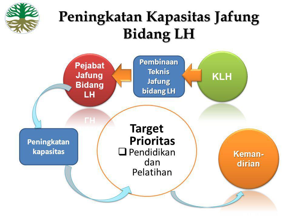 Peningkatan Kapasitas Jafung Bidang LH Pembinaan Teknis Jafung bidang LH Target Prioritas  Pendidikan dan Pelatihan Peningkatan kapasitas