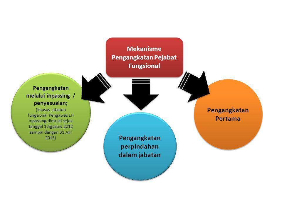 Pengangkatan melalui inpassing / penyesuaian; (khusus jabatan fungsional Pengawas LH inpassing dimulai sejak tanggal 1 Agustus 2012 sampai dengan 31 J
