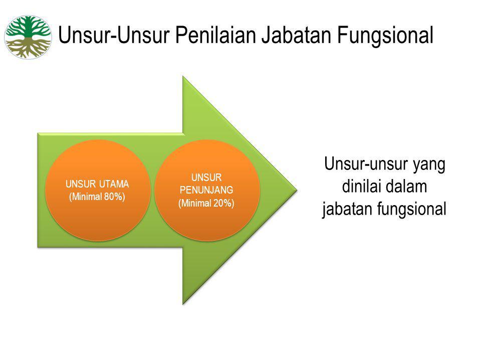 Unsur-Unsur Penilaian Jabatan Fungsional UNSUR UTAMA (Minimal 80%) UNSUR UTAMA (Minimal 80%) UNSUR PENUNJANG (Minimal 20%) UNSUR PENUNJANG (Minimal 20