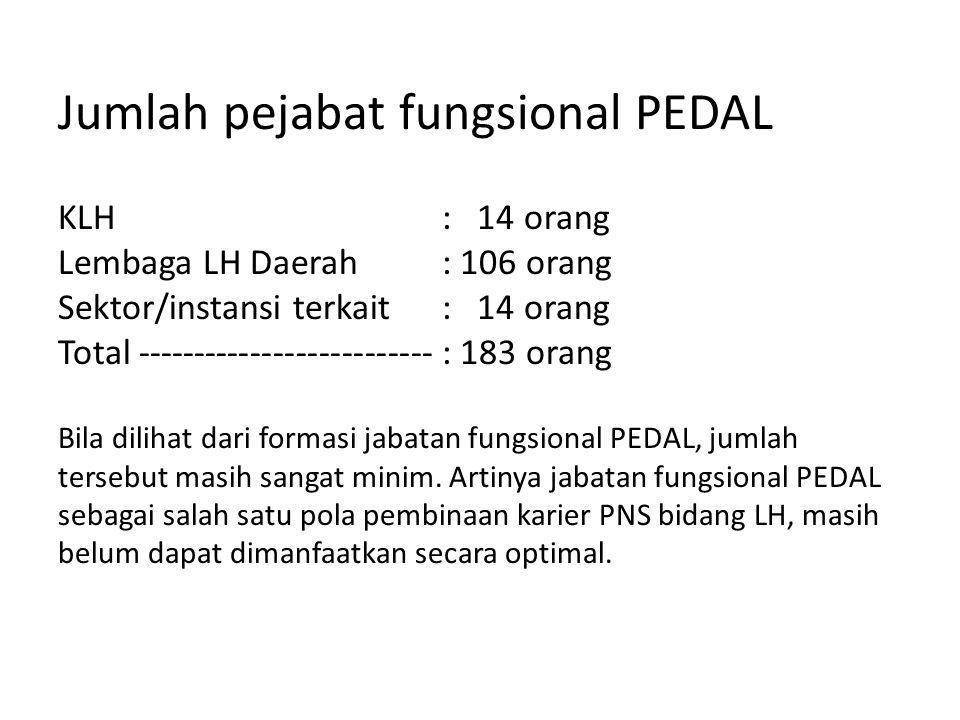 Jumlah pejabat fungsional PEDAL KLH : 14 orang Lembaga LH Daerah: 106 orang Sektor/instansi terkait : 14 orang Total --------------------------: 183 o