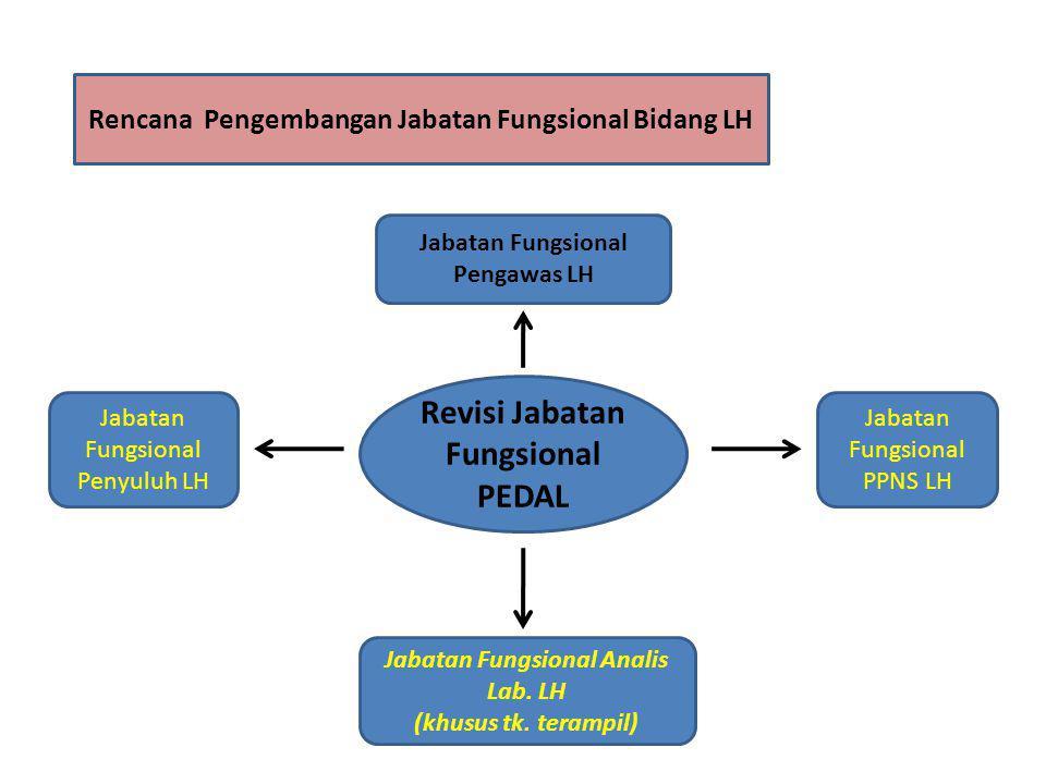 Revisi Jabatan Fungsional PEDAL Jabatan Fungsional Pengawas LH Jabatan Fungsional PPNS LH Jabatan Fungsional Penyuluh LH Jabatan Fungsional Analis Lab