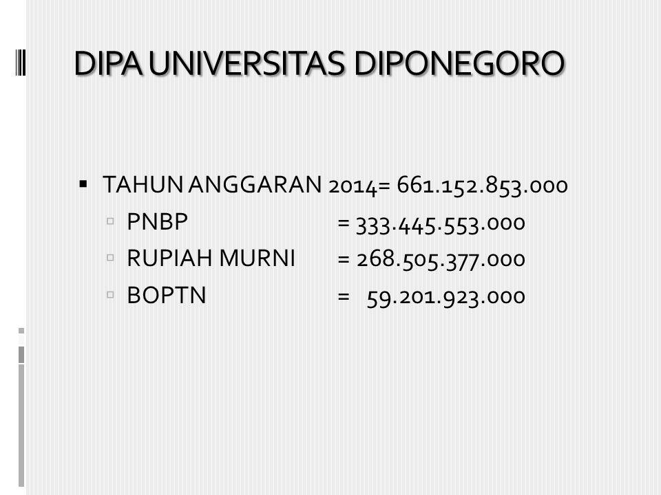 DIPA UNIVERSITAS DIPONEGORO  TAHUN ANGGARAN 2014= 661.152.853.000  PNBP= 333.445.553.000  RUPIAH MURNI= 268.505.377.000  BOPTN= 59.201.923.000