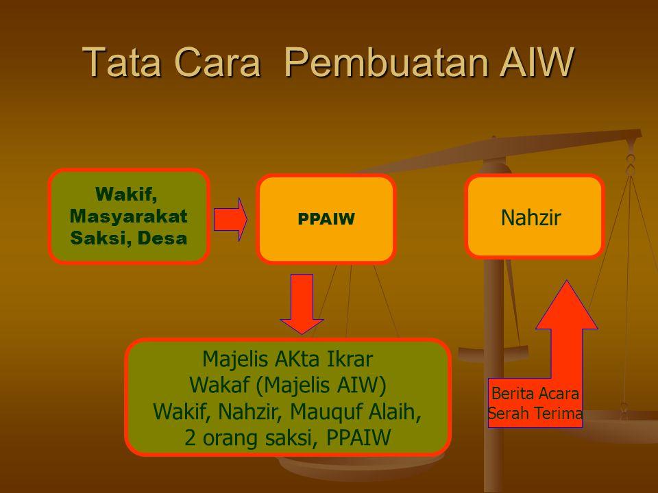 Tata Cara Pembuatan AIW Wakif, Masyarakat Saksi, Desa PPAIW Nahzir Majelis AKta Ikrar Wakaf (Majelis AIW) Wakif, Nahzir, Mauquf Alaih, 2 orang saksi, PPAIW Berita Acara Serah Terima