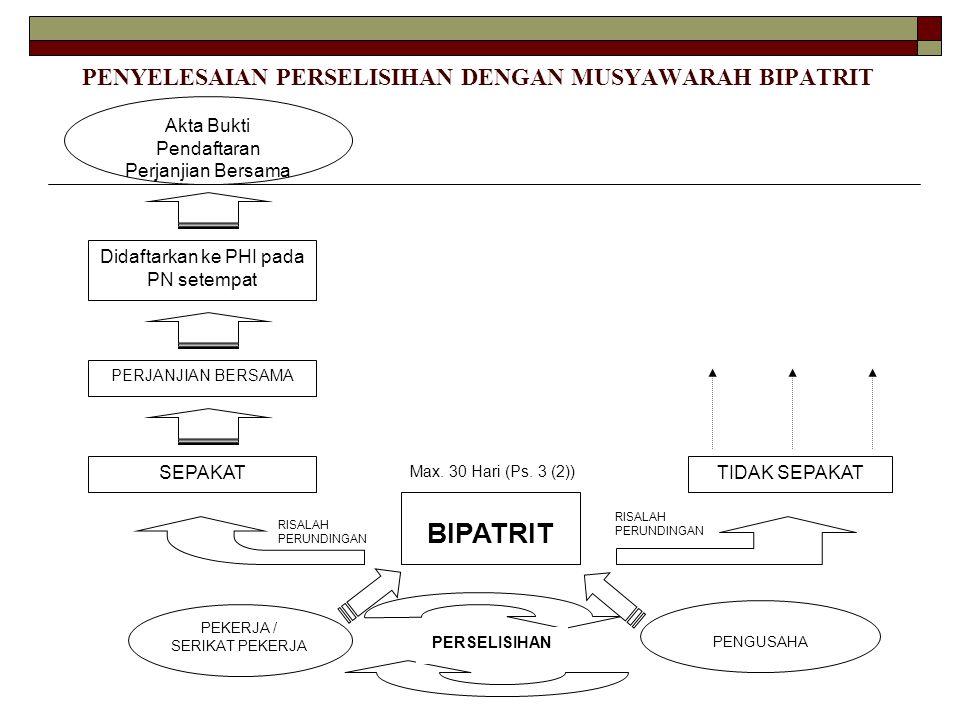 PENYELESAIAN PERSELISIHAN DENGAN MUSYAWARAH BIPATRIT PENGUSAHA PEKERJA / SERIKAT PEKERJA PERSELISIHAN BIPATRIT Max. 30 Hari (Ps. 3 (2)) SEPAKATTIDAK S