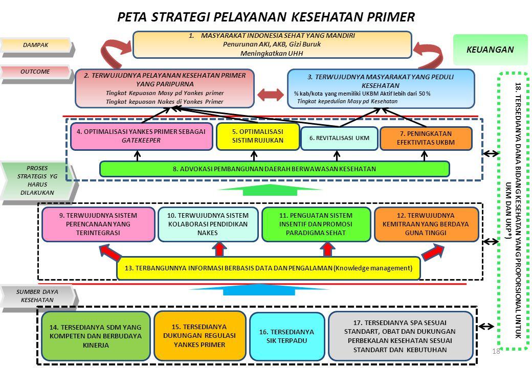 PETA STRATEGI PELAYANAN KESEHATAN PRIMER 18 DAMPAK 1.MASYARAKAT INDONESIA SEHAT YANG MANDIRI Penurunan AKI, AKB, Gizi Buruk Meningkatkan UHH 2.