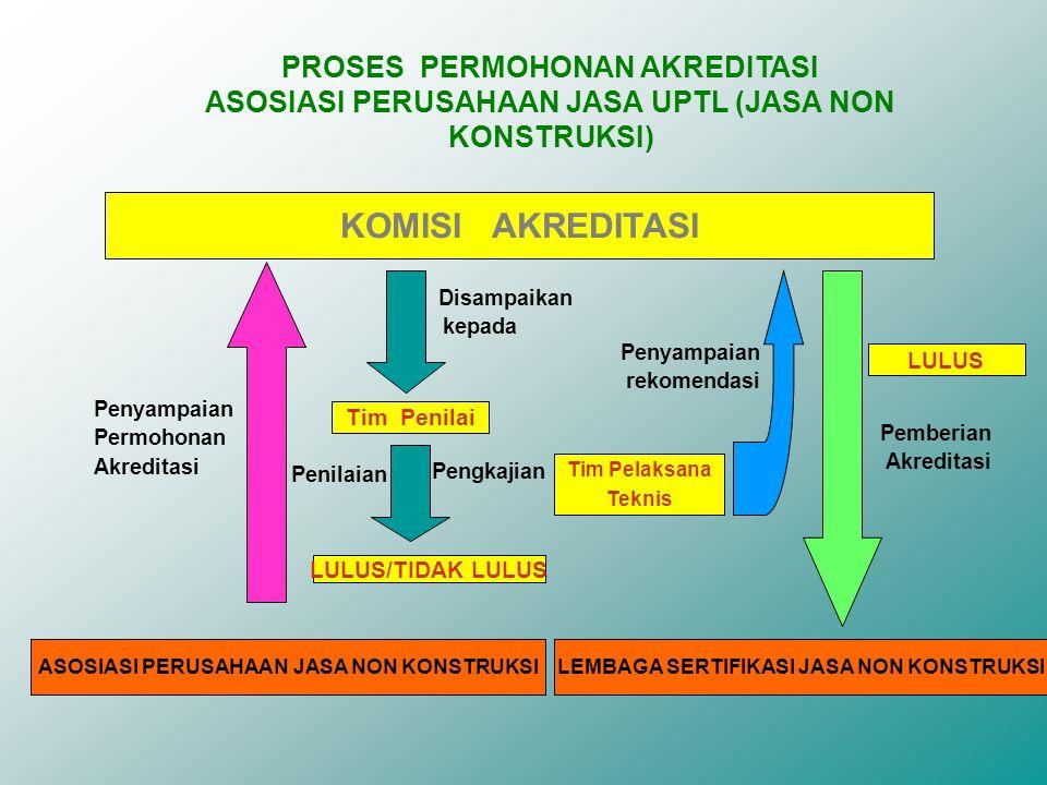 PROSES PERMOHONAN AKREDITASI ASOSIASI PERUSAHAAN JASA UPTL (JASA NON KONSTRUKSI) KOMISI AKREDITASI ASOSIASI PERUSAHAAN JASA NON KONSTRUKSI Penyampaian Permohonan Akreditasi Penilaian Tim Penilai LULUS/TIDAK LULUS Pemberian Akreditasi Disampaikan kepada Penyampaian rekomendasi Tim Pelaksana Teknis LEMBAGA SERTIFIKASI JASA NON KONSTRUKSI Pengkajian LULUS