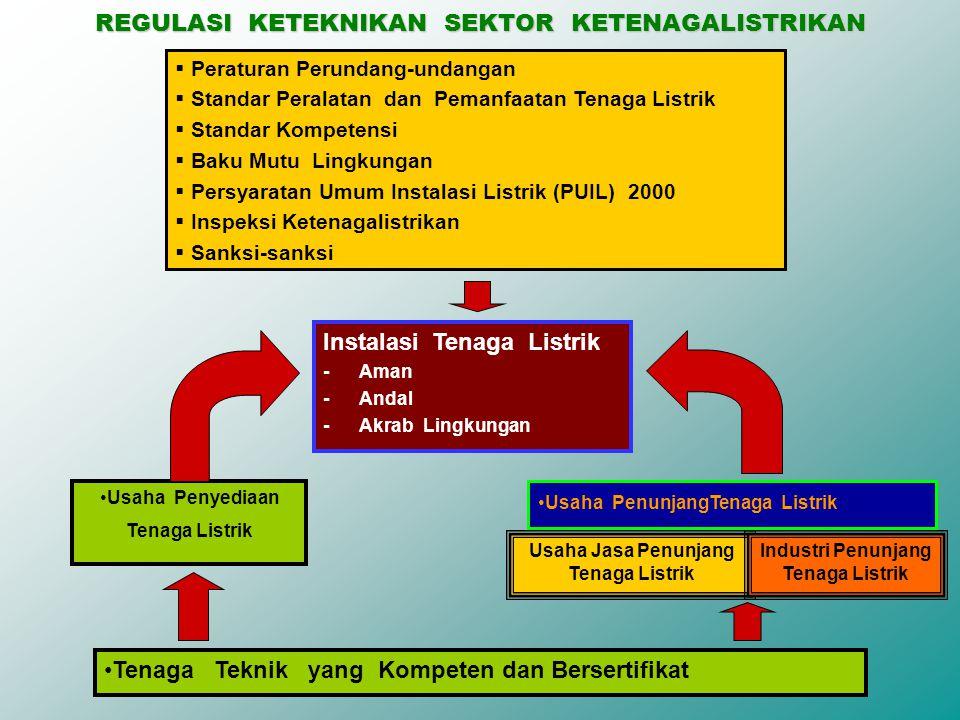 REGULASI SEKTOR KETENAGALISTRIKAN  UU No.15/1985 tentang Ketenagalistrikan;  PP No.