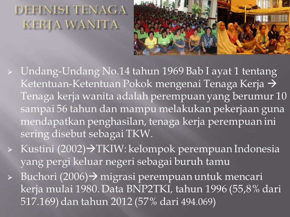  Undang-Undang No.14 tahun 1969 Bab I ayat 1 tentang Ketentuan-Ketentuan Pokok mengenai Tenaga Kerja  Tenaga kerja wanita adalah perempuan yang berumur 10 sampai 56 tahun dan mampu melakukan pekerjaan guna mendapatkan penghasilan, tenaga kerja perempuan ini sering disebut sebagai TKW.