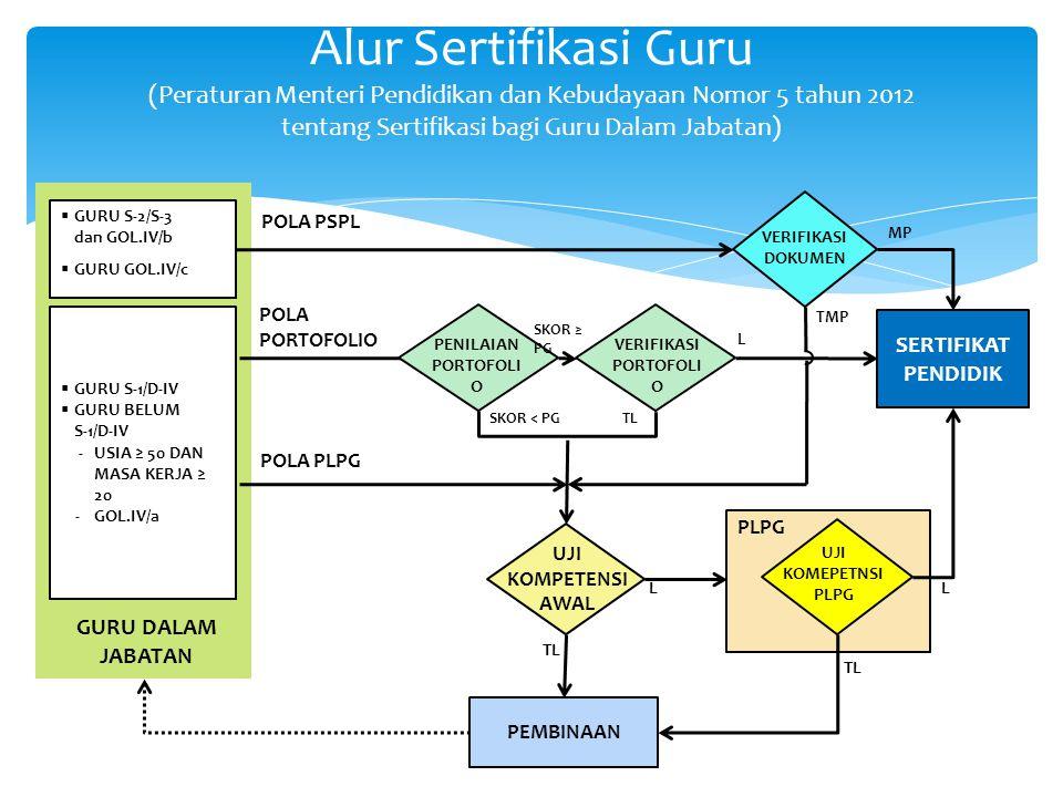 Alur Sertifikasi Guru (Peraturan Menteri Pendidikan dan Kebudayaan Nomor 5 tahun 2012 tentang Sertifikasi bagi Guru Dalam Jabatan) SERTIFIKAT PENDIDIK