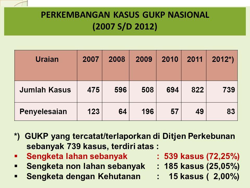 Uraian200720082009201020112012*) Jumlah Kasus475596508694822739 Penyelesaian12364196574983 PERKEMBANGAN KASUS GUKP NASIONAL (2007 S/D 2012) *) GUKP yang tercatat/terlaporkan di Ditjen Perkebunan sebanyak 739 kasus, terdiri atas :  Sengketa lahan sebanyak : 539 kasus (72,25%)  Sengketa non lahan sebanyak : 185 kasus (25,05%)  Sengketa dengan Kehutanan : 15 kasus ( 2,00%)