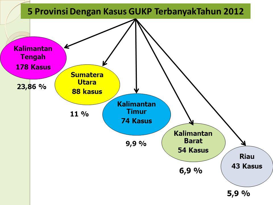23,86 % 5 Provinsi Dengan Kasus GUKP TerbanyakTahun 2012 Kalimantan Tengah 178 Kasus Sumatera Utara 88 kasus Riau 43 Kasus Kalimantan Barat 54 Kasus Kalimantan Timur 74 Kasus 9,9 % 6,9 % 5,9 % 11 %