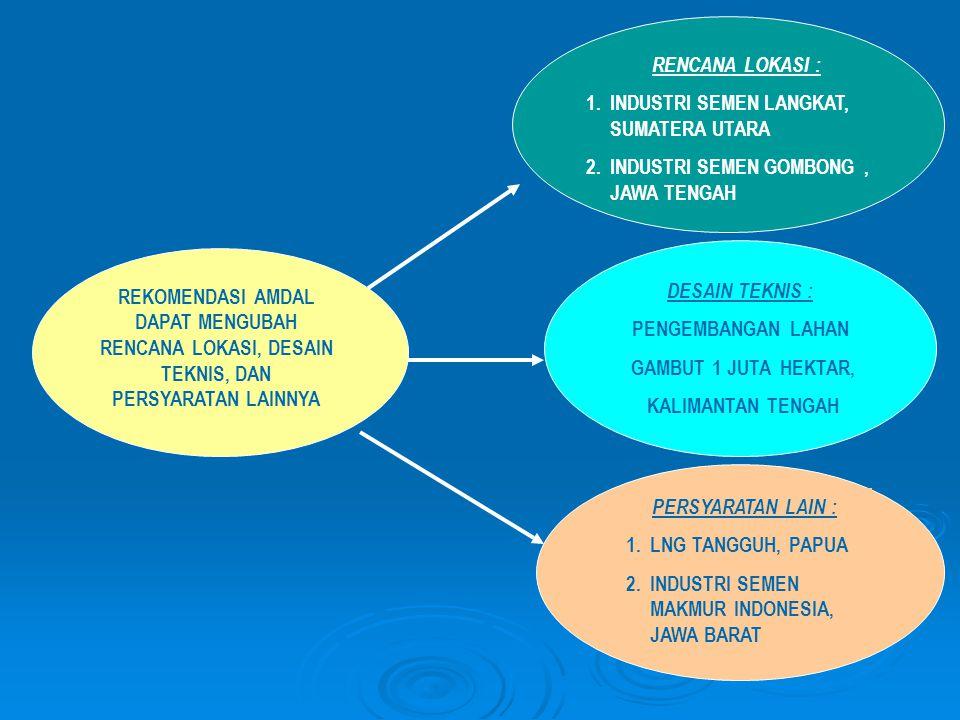 ENVIRONMENTA L SAFEGUARDS (Upaya Perlindungan Lingkungan) PERENCANAAN TATA RUANG PENGAWASAN & PENEGAKAN HUKUM AMDAL Sumber: World Bank (2001), Environment and Natural Resources Management in a Time of Transition PERIJINAN DALAM PEMANFAATAN SUMBER DAYA ALAM PELAPORAN THD PENAATAN STANDAR NATIONAL MINIMUM