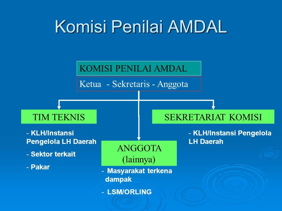 AMDAL KEP-MENLH No.17 TH 2001 RENCANA KEGIATAN MENYUSUN AMDAL Ya UKL-UPL DAFTAR WAJIB UKL UPL Tidak DOKUMEN / FORMULIR IMPLEMENTASI LANGSUNG 1.