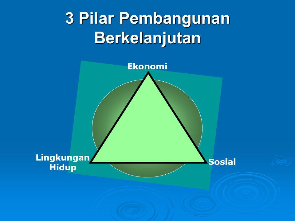 Peraturan Perundang-undangan di Bidang Lingkungan Hidup Undang-Undang No.