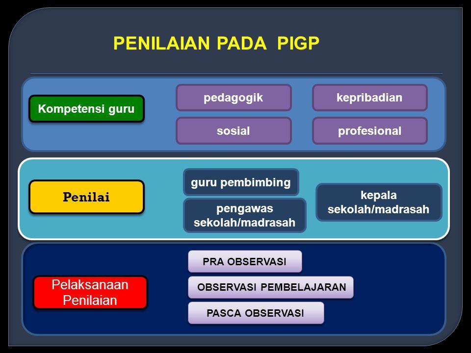 PENILAIAN PADA PIGP Kompetensi guru profesionalsosial kepribadianpedagogik Penilai pengawas sekolah/madrasah kepala sekolah/madrasah guru pembimbing Pelaksanaan Penilaian PRA OBSERVASI PASCA OBSERVASI OBSERVASI PEMBELAJARAN