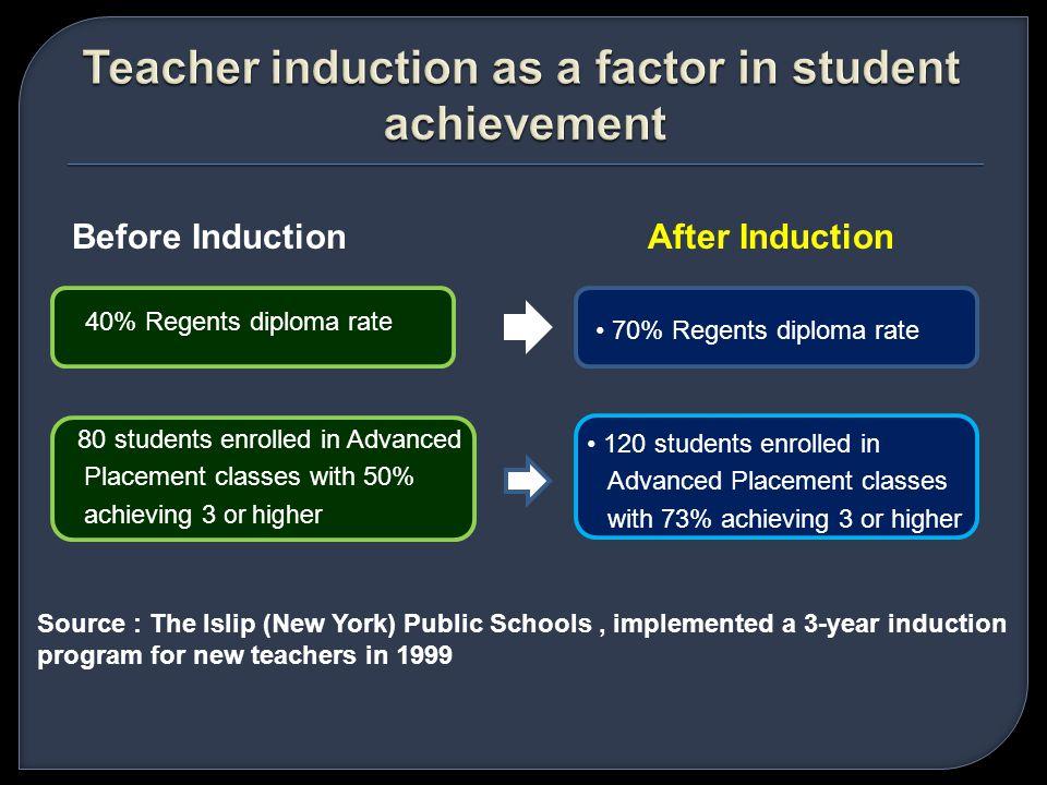 EFEKTIFITAS GURU PRESTASI SISWAH A S I LH A S I L SANGAT EFEKTIF KURANG EFEKTIF TINGGI SEDANG RENDAH Setelah satu tahun, guru yang efektif dapat meningkatkan prestasi siswa (53%), setelah tiga tahun dapat meningkat 83% Setelah satu tahun, guru yang kurang efektif dapat meningkatkan prestasi siswa (14%), setelah tiga tahun dapat meningkat 29% Selisih = lebih dari 50% Sumber: Dawson dan Billingsley (2000)