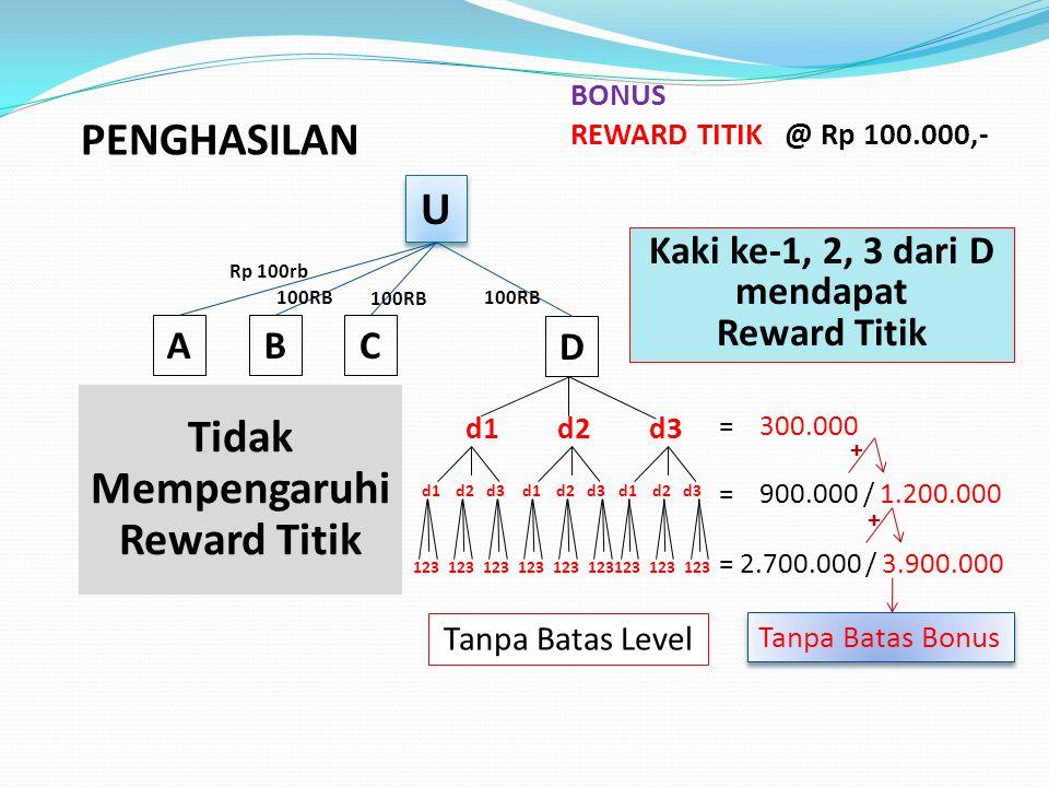 U U ABC D BONUS PASANGAN @ Rp 20.000,- 100RB 3 = 60.000,- 4444 12 / 15= 300.000,- 16 48 / 63 = 1.260.000,- 64 192 / 255 = 5.100.000,- + + + Semua Pasangan ke D A-D, B-D C-D Tanpa Flush Out Harian Max A-D Rp 2 Triliun,- Max B-D Rp 2 Triliun,- Max C-D Rp 2 Triliun,- Pasangan Rp 100rb 3 pasang 12 pasang 48 pasang 192 pasang PENGHASILAN