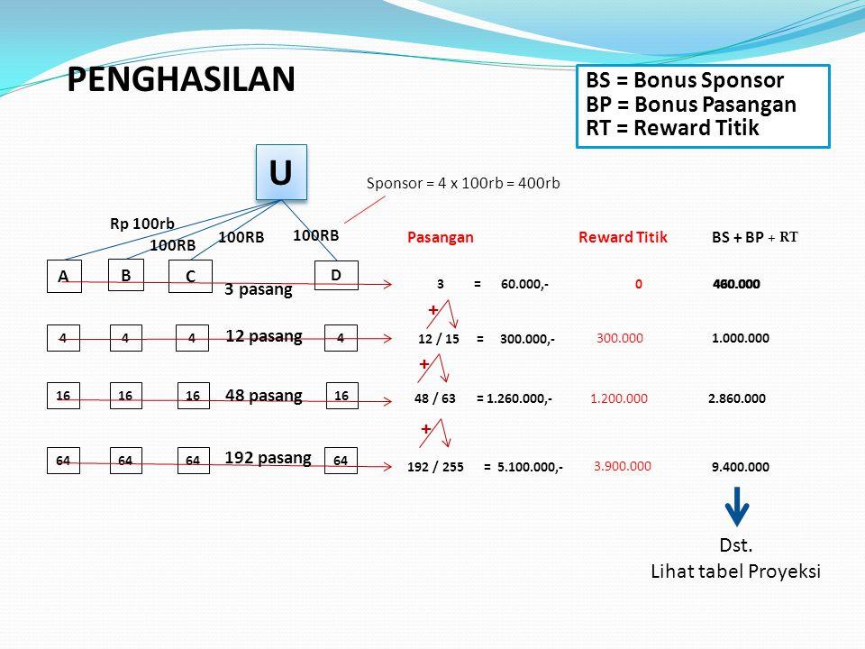 U U ABC D BONUS REWARD TITIK @ Rp 100.000,- 100RB 444 16 64 Kaki ke-1, 2, 3 dari D mendapat Reward Titik d1 d2 d3 = 300.000 = 900.000 / 1.200.000 = 2.