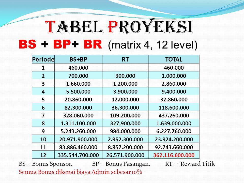U U A B C D 100RB 4444 12 / 15 = 300.000,- 16 48 / 63 = 1.260.000,- 64 192 / 255 = 5.100.000,- + + + Pasangan Rp 100rb 12 pasang 48 pasang 192 pasang PENGHASILAN Reward Titik 300.000 1.200.000 3.900.000 BS 1.000.000 2.860.000 9.400.000 + RT Sponsor = 4 x 100rb = 400rb 3 = 60.000,- 3 pasang 460.000 0400.000 + BP Dst.