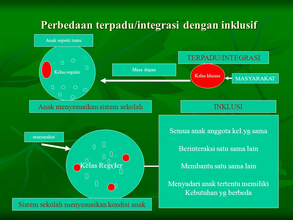 Perbedaan terpadu/integrasi dengan inklusif Kelas reguler Kelas khusus Masa depan Anak seperti tamu Kelas Reguler masyarakat Semua anak anggota kel.yg