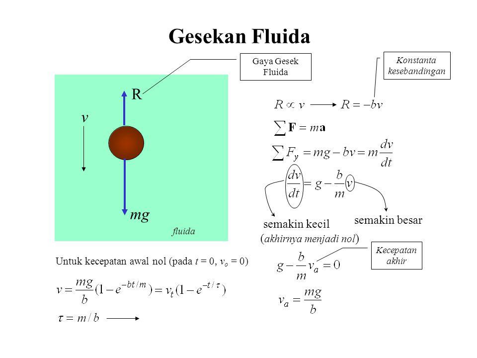fluida Gesekan Fluida v mg R Gaya Gesek Fluida Konstanta kesebandingan semakin kecil ( akhirnya menjadi nol ) semakin besar Kecepatan akhir Untuk kecepatan awal nol (pada t = 0, v o = 0)