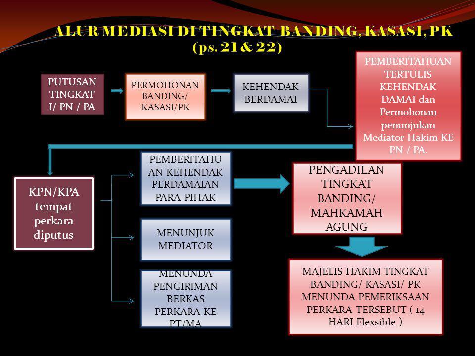 PUTUSAN TINGKAT I/ PN / PA PERMOHONAN BANDING/ KASASI/PK KEHENDAK BERDAMAI PEMBERITAHUAN TERTULIS KEHENDAK DAMAI dan Permohonan penunjukan Mediator Ha