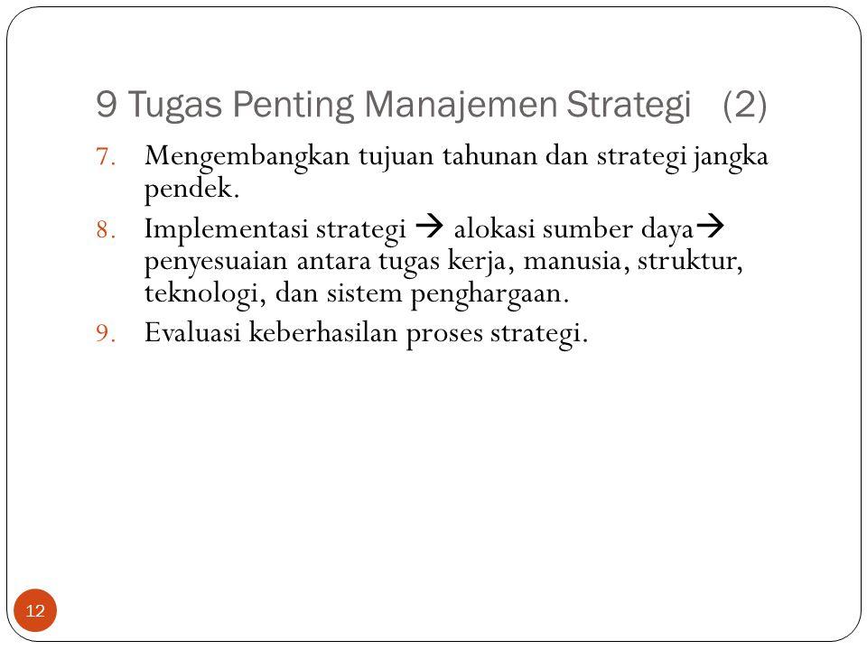 9 Tugas Penting Manajemen Strategi (2) 12 7.