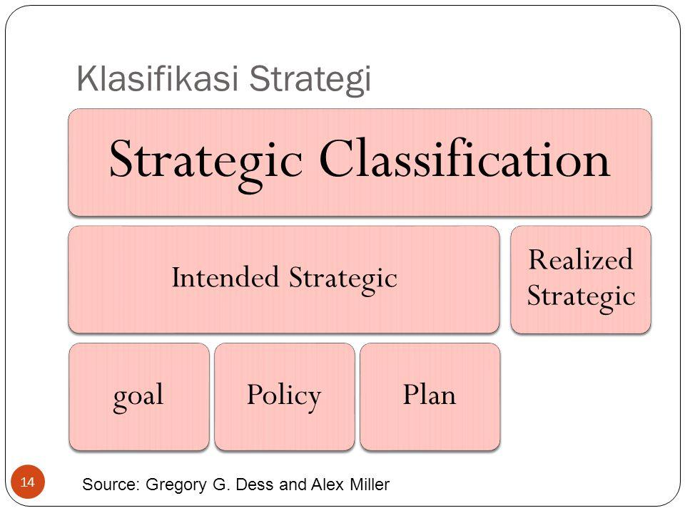 Klasifikasi Strategi Strategic Classification Intended StrategicgoalPolicyPlan Realized Strategic Source: Gregory G.
