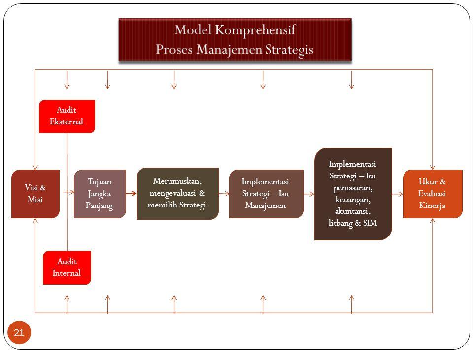Visi & Misi Tujuan Jangka Panjang Merumuskan, mengevaluasi & memilih Strategi Implementasi Strategi – Isu Manajemen Implementasi Strategi – Isu pemasaran, keuangan, akuntansi, litbang & SIM Ukur & Evaluasi Kinerja Audit Eksternal Audit Internal 21