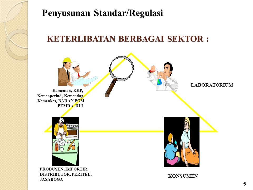 Regulasi Keamanan Kualitas/mutu Nutrisi/Gizi Label  Batas Cemaran Mikroba dan Kimia  Bahan Tambahan Pangan  Pangan Rekayasa Genetik  Pangan Iradiasi  SNI,  Kategori Pangan,  Kodeks Makanan Indonesia Iklan Klaim Pangan Organik PENGAWASAN PANGAN EVALUASI POST -MARKET EVALUASI PRE-MARKET Nomor Persetujuan Pendaftaran: BPOM RI MD/ML Inspeksi 6