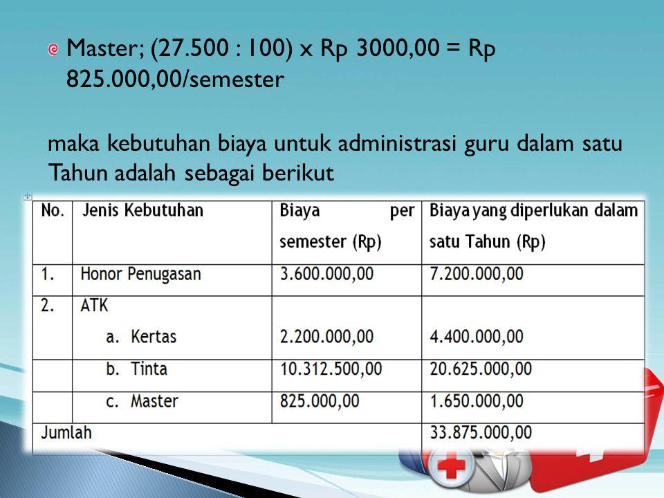 Master; (27.500 : 100) x Rp 3000,00 = Rp 825.000,00/semester maka kebutuhan biaya untuk administrasi guru dalam satu Tahun adalah sebagai berikut