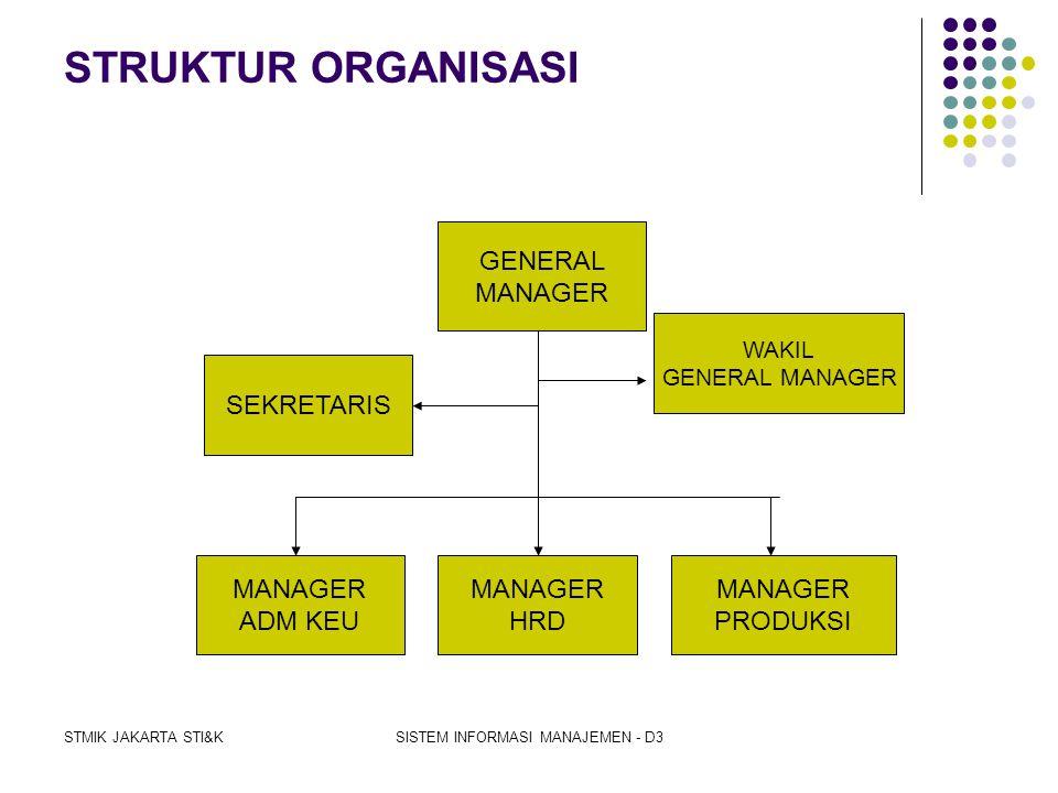 STMIK JAKARTA STI&KSISTEM INFORMASI MANAJEMEN - D3 Laporan Pemantauan Penyimpangan Digunakan oleh eksekutif untuk memantau simpangan atas standar, ang