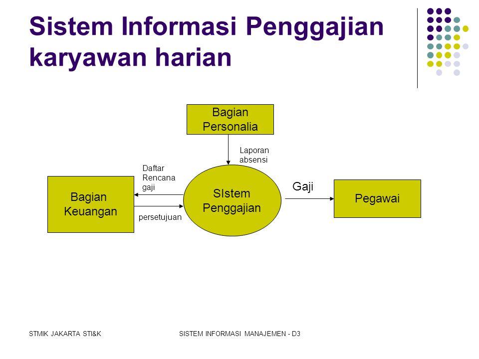 STMIK JAKARTA STI&KSISTEM INFORMASI MANAJEMEN - D3 STRUKTUR ORGANISASI GENERAL MANAGER SEKRETARIS WAKIL GENERAL MANAGER MANAGER HRD MANAGER ADM KEU MA