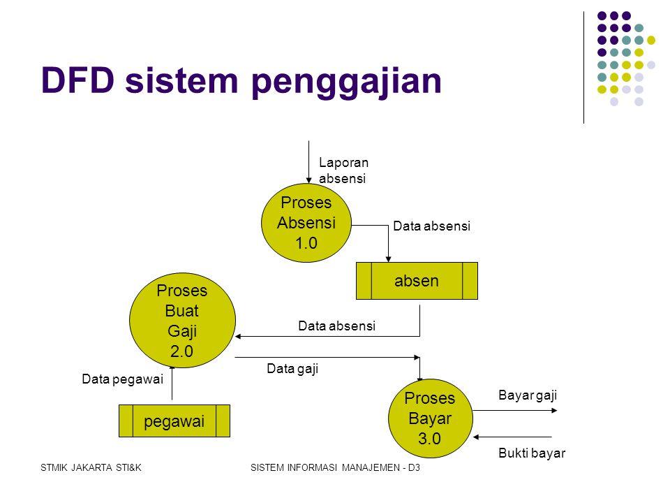STMIK JAKARTA STI&KSISTEM INFORMASI MANAJEMEN - D3 Sistem Informasi Penggajian karyawan harian SIstem Penggajian Pegawai Bagian Keuangan Bagian Person