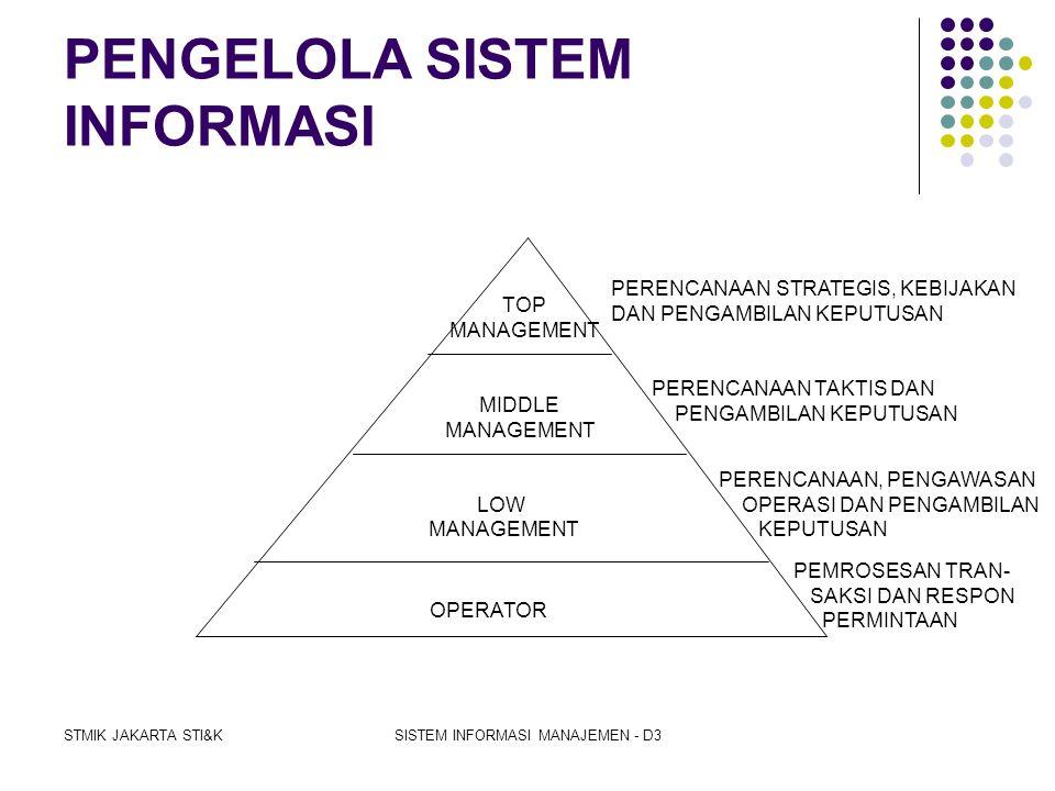 STMIK JAKARTA STI&KSISTEM INFORMASI MANAJEMEN - D3 PERANGKAT SISTEM INFORMASI 1. HARDWARE : komputer, printer, dan teknologi jaringan 2. SOFTWARE a. O