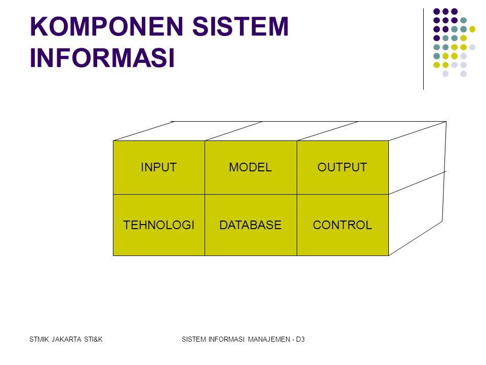 STMIK JAKARTA STI&KSISTEM INFORMASI MANAJEMEN - D3 KLASIFIKASI SISTEM 1. Sistem alamiah (natural system) dan sistem buatan manusia (human made system)