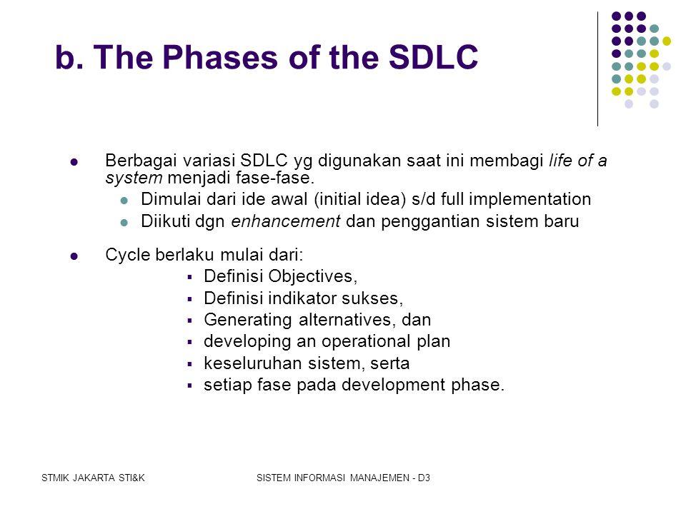 STMIK JAKARTA STI&KSISTEM INFORMASI MANAJEMEN - D3 a. Systems Development Life Cycle (SDLC)  SDLC is an approach to developing systems in an organize