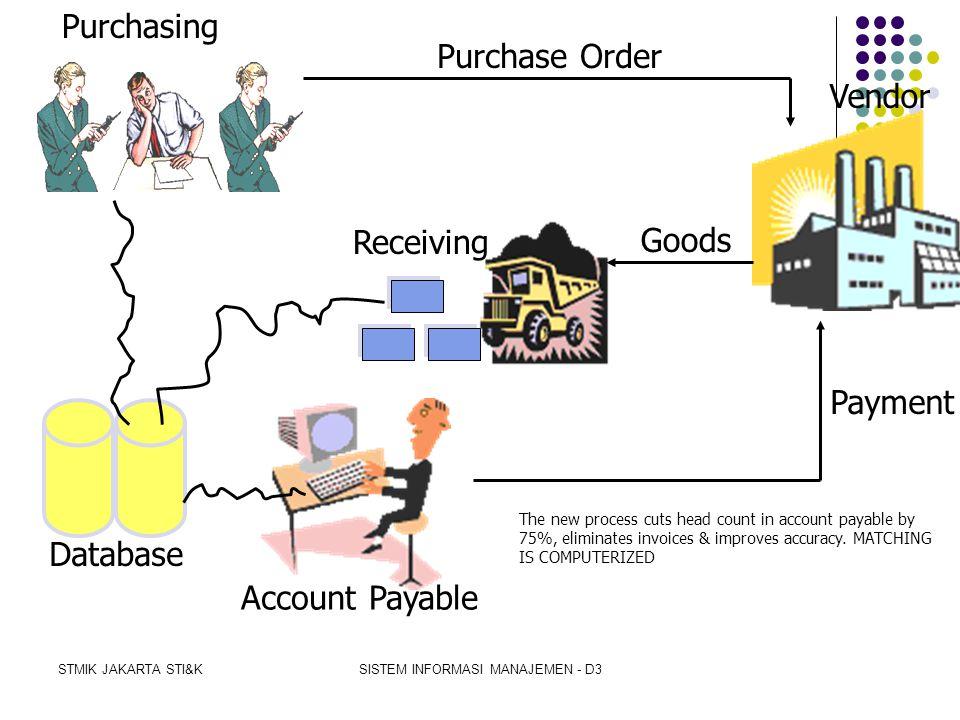 STMIK JAKARTA STI&KSISTEM INFORMASI MANAJEMEN - D3 Receiving Vendor Purchase Order Goods Payment Invoice Copy of Purchase Order Receiving Document Pur