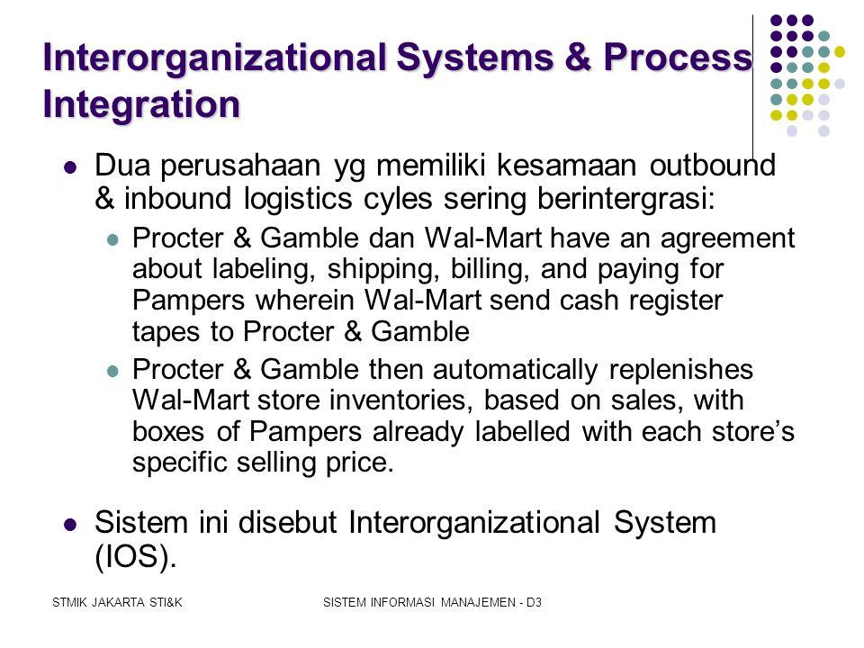 STMIK JAKARTA STI&KSISTEM INFORMASI MANAJEMEN - D3 Receiving Vendor Purchase Order Goods Payment Purchasing Account Payable The new process cuts head