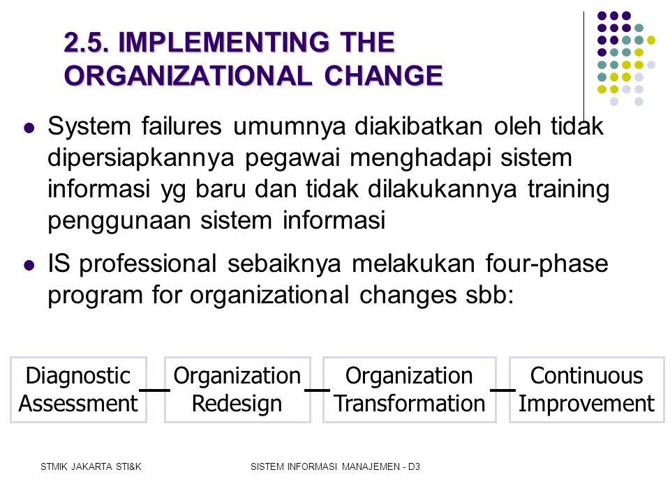 STMIK JAKARTA STI&KSISTEM INFORMASI MANAJEMEN - D3 Diagnosing & dealing with Resistance to Change:  Lima alasan timbulnya Resistance to Change:  Res