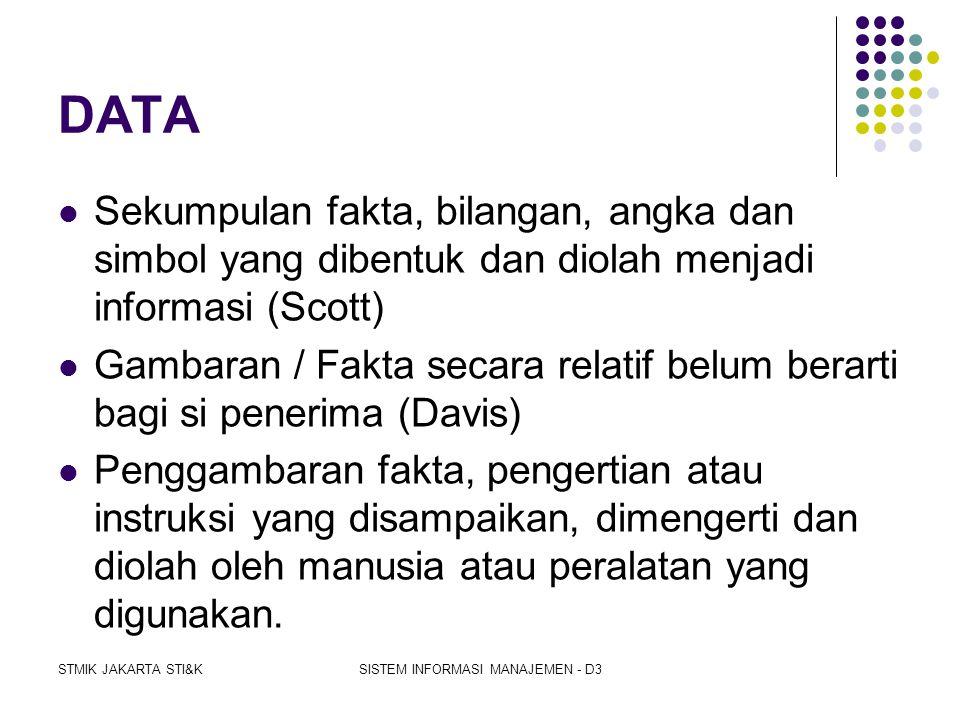 STMIK JAKARTA STI&KSISTEM INFORMASI MANAJEMEN - D3 DATA DAN DATABASE  Data :  Definisi Data  Komponen atribut nilai  Hirarki data  Database :  e
