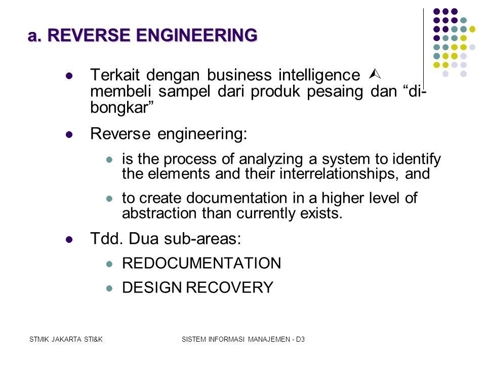 STMIK JAKARTA STI&KSISTEM INFORMASI MANAJEMEN - D3 5. REDESAIN PROSES BISNIS a.REVERSE ENGINEERING b.RESTRUCTURING c.REENGINEERING d.MODEL REDESAIN PR