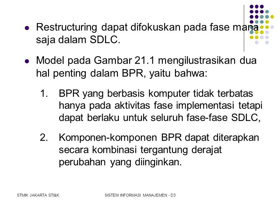 STMIK JAKARTA STI&KSISTEM INFORMASI MANAJEMEN - D3  Pada bagian atas Gambar21.1:  Forward engineering dan reverse engineering menempuh SDLC secara b
