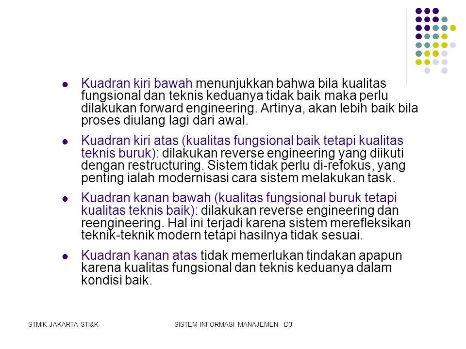 STMIK JAKARTA STI&KSISTEM INFORMASI MANAJEMEN - D3  KUALITAS FUNGSIONAL  ialah pengukuran apa yang dilakukan sistem - yaitu task yang dilaksanakan.