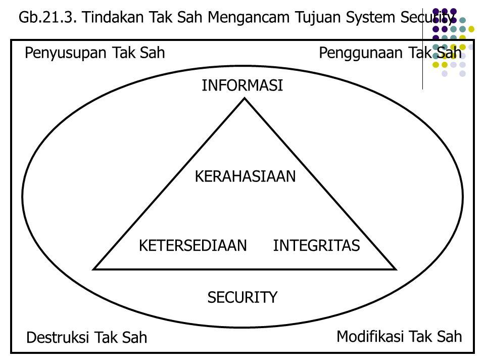 STMIK JAKARTA STI&KSISTEM INFORMASI MANAJEMEN - D3  Ketersediaan (availability).  Tujuan sistem informasi berbasis komputer (CBIS) ialah menyediakan