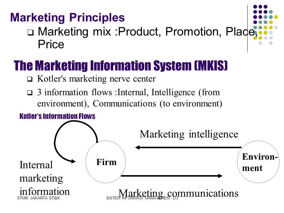 STMIK JAKARTA STI&KSISTEM INFORMASI MANAJEMEN - D3 Functional information systems Marketing information system Manufacturing information system Financ